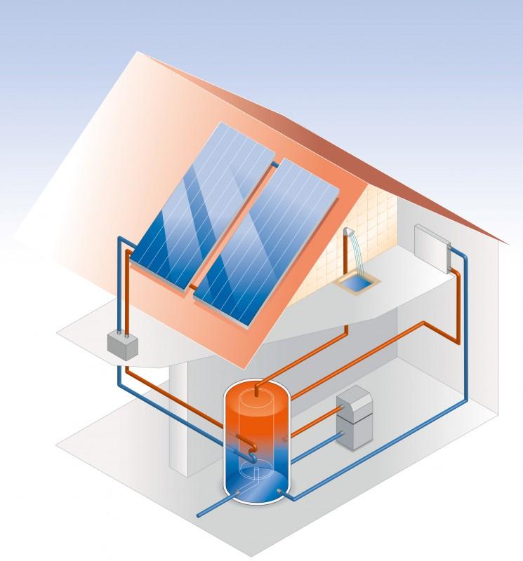 Schema Solarthermie auf einem Hausdach
